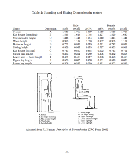 Resources like this chart on the average sitting dimensions in meters found in University of Rhode Island's Anthropometric Data gives us an idea of how our chair designs should incorporate those measurements to better suit our customers.