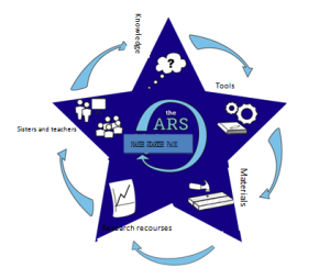 Original photo by Ms. Miesner and Mrs. Jo for the ARS designing cycle. Starter pack design edit by Ghernandez.