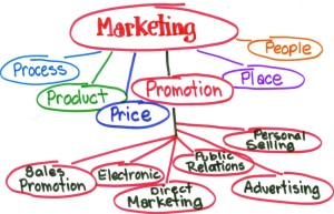 This is a marketing tree that explains the contributing factors to a successful marketing strategy.