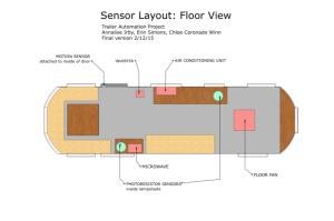 Color-coded floor plan of the Airstream which includes electrical appliances (in red) and individual sensors (in 50 shades of neon). Created on Google Layout by Annalise Irby.