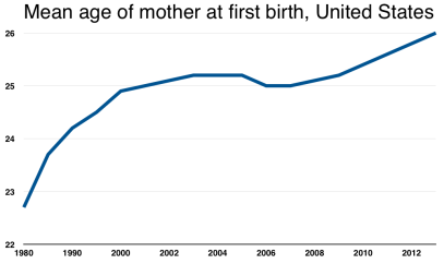 first20birth20age20graph