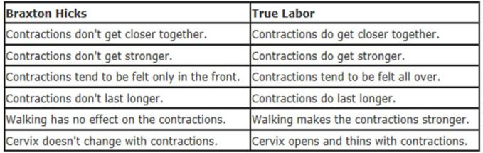braxton-hicks-contraction-vs-real-contractions