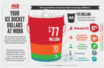 Ice-Bucket-Challenge-Infographic