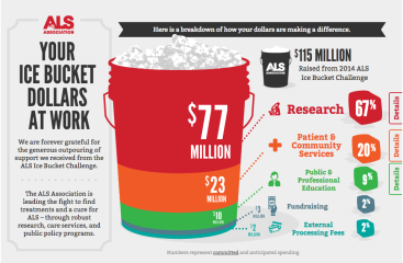 Ice-Bucket-Challenge-Infographic